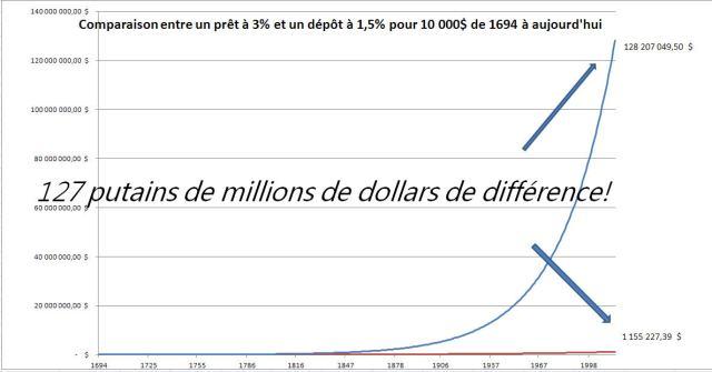 graph 10 000$